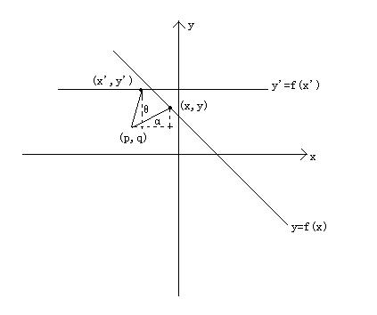 函数图像旋转.PNG