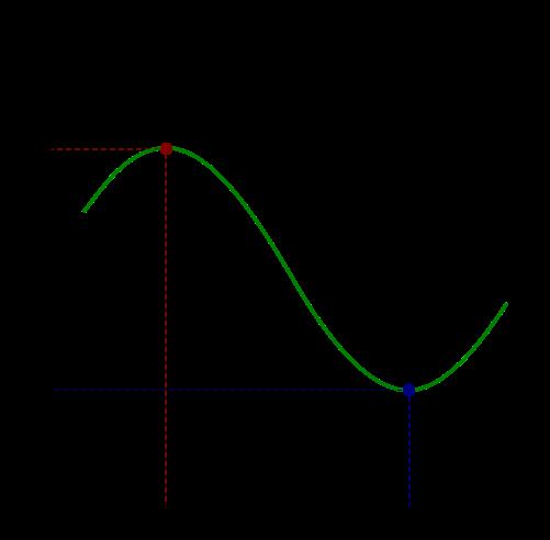 闭区间[a,b]上的连续函数ƒ(x),其最大值为红色点,最小值为蓝色点