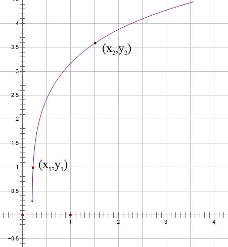 旋转体曲线.PNG