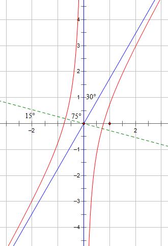 [问题解答]双曲线上的最短距离