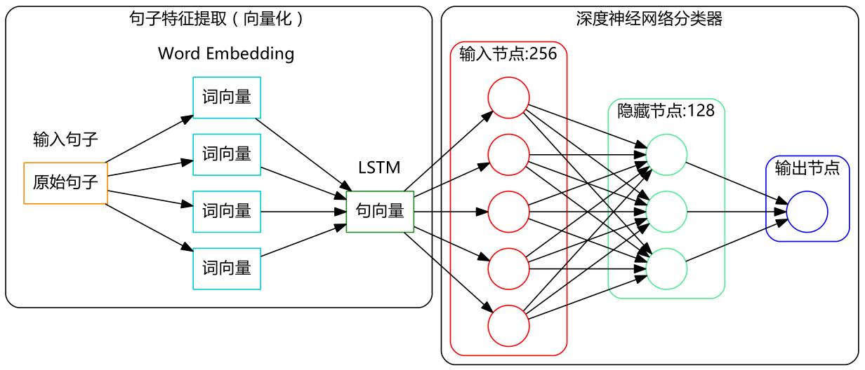 LSTM做情感分类.png