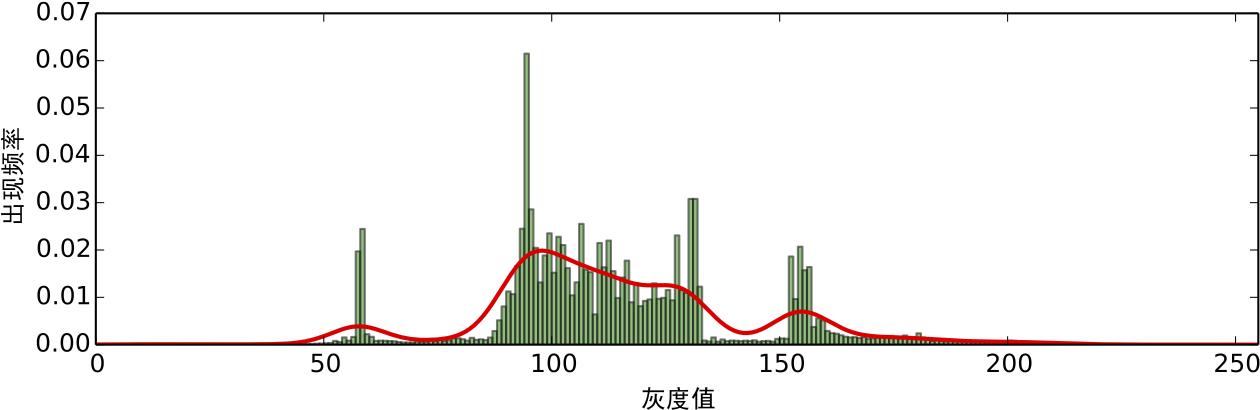频率分布的高斯核密度估计.png