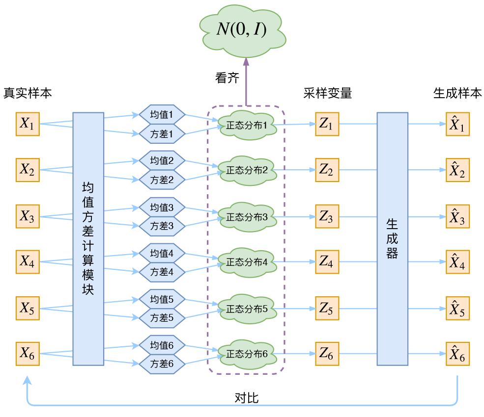 为了使模型具有生成能力,vae要求每个p(https://blog-1301959139.cos.ap-beijing.myqcloud.com/picGo/20200810181426.png)都向正态分布看齐