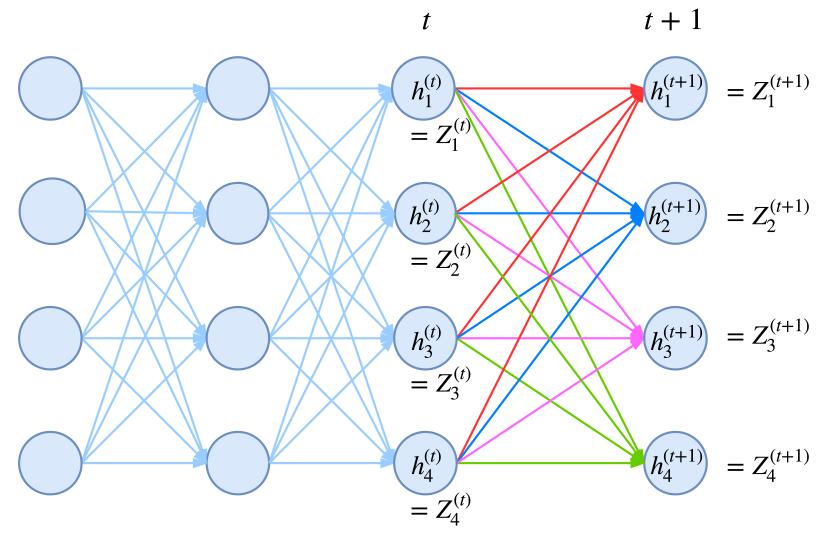 归一化因子的递归计算图示。从t到t+1时刻的计算,包括转移概率和j+1节点本身的概率