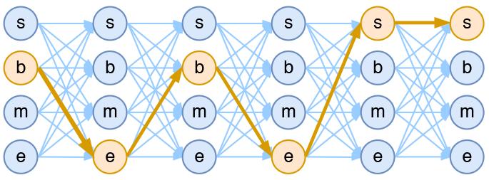 4tag分词模型中输出网络图